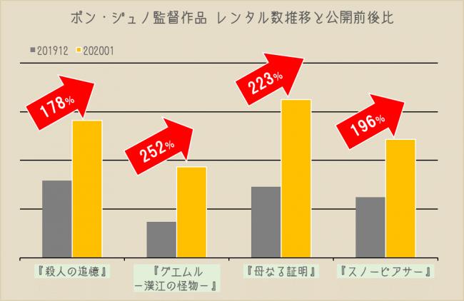 『パラサイト 半地下の家族』ポン・ジュノ監督の過去作レンタルが急増!