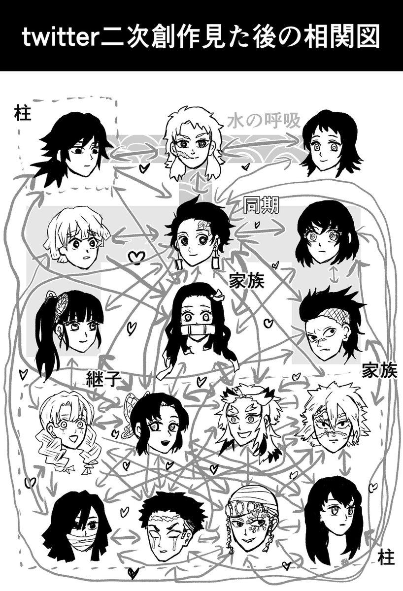 鬼滅の刃のキャラクター相関図