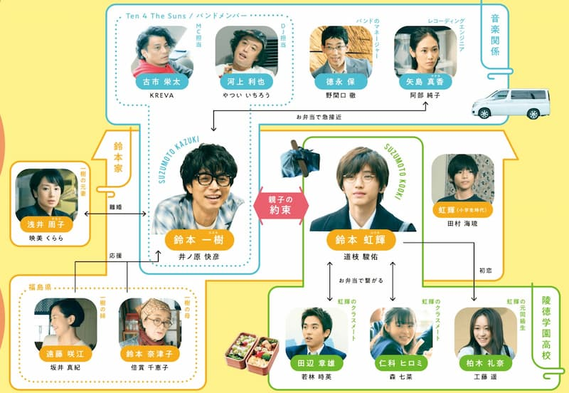「461個のおべんとう」の登場人物(俳優名)や人物相関図